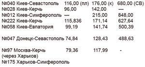 Сколько стоят билеты москва сочи на самолет дешевые билеты на самолет петропавловск камчатский